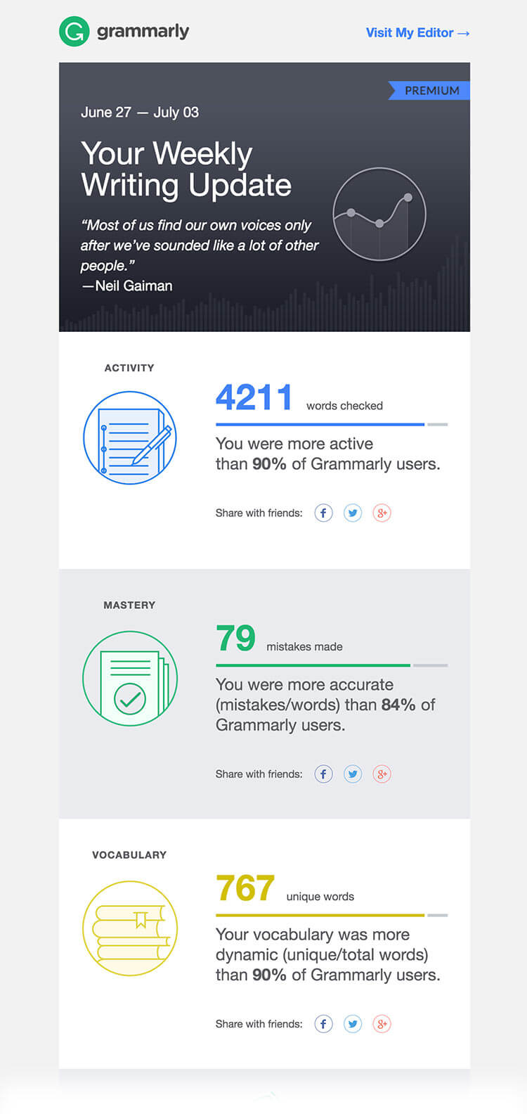 grammarly summary email